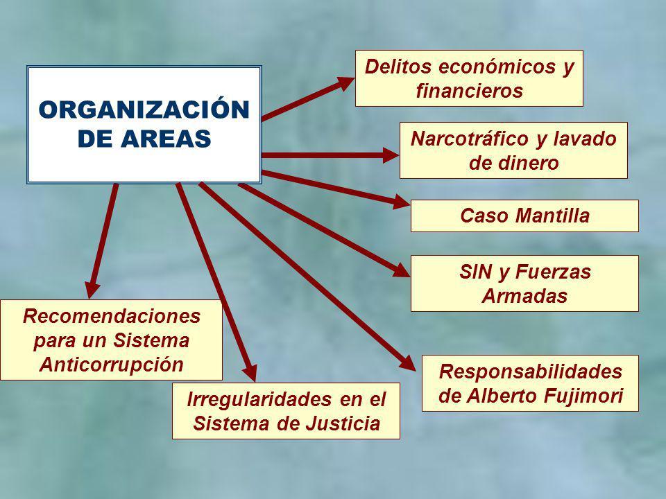 3 Delitos económicos y financieros Irregularidades en el Sistema de Justicia Narcotráfico y lavado de dinero SIN y Fuerzas Armadas Caso Mantilla Responsabilidades de Alberto Fujimori Recomendaciones para un Sistema Anticorrupción ORGANIZACIÓN DE AREAS