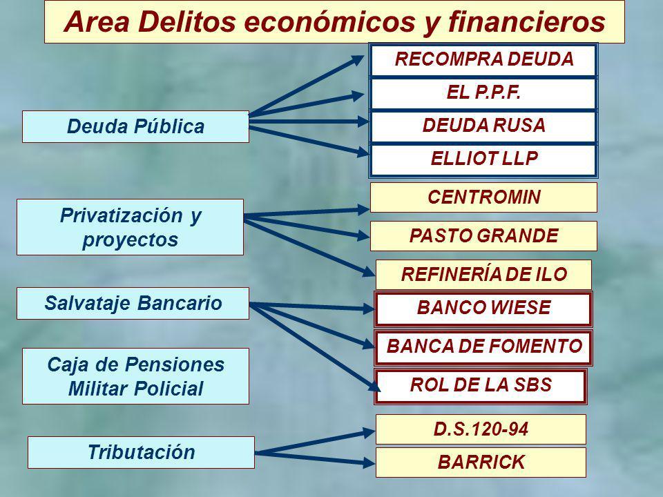 4 Area Delitos económicos y financieros CENTROMIN PASTO GRANDE Deuda Pública Caja de Pensiones Militar Policial Tributación REFINERÍA DE ILO BANCO WIE