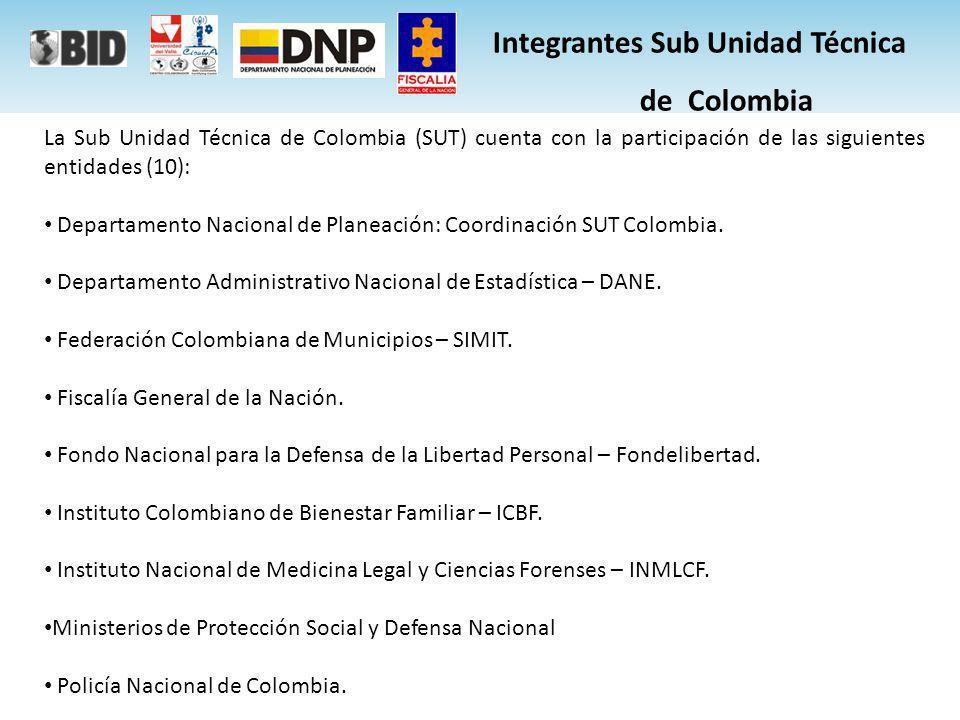 NUMERO UNICO DE NOTICIA CRIMINAL NUMERO UNICO DE NOTICIA CRIMINAL FISCALIA GENERAL DE LA NACION FISCALIA GENERAL DE LA NACION -POLICIA JUDICIAL (CTI, POLICIA NACIONAL, DAS, -OTRAS) -INST.