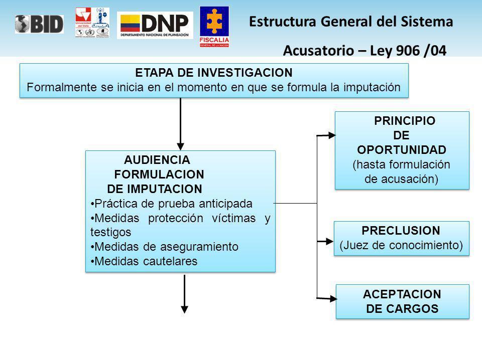JUEZ DE CONOCIMIENTO JUEZ DE CONOCIMIENTO ESCRITO ACUSACION ETAPA DE JUICIO El fiscal debe presentar el escrito de acusación ante el juez competente para adelantar el juicio.