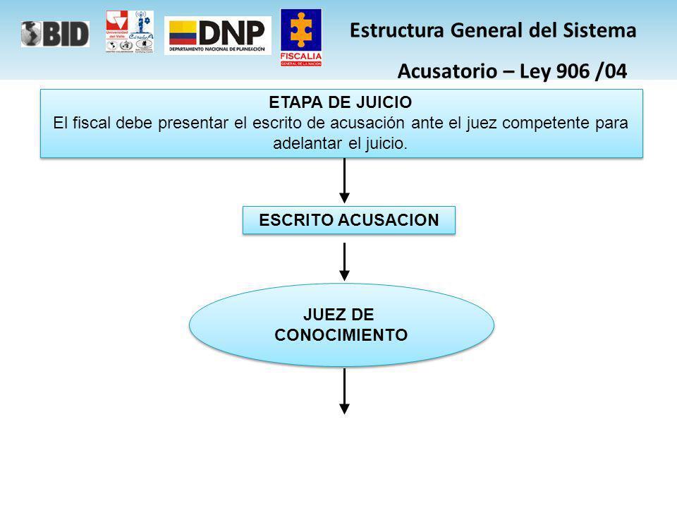 ABSOLUCION TRAMITE REPARACION INTEGRAL TRAMITE REPARACION INTEGRAL CONDENA AUDIENCIA INDIVIDUALIZACIÓN DE PENA Y CONDENA REPARACION INTEGRAL ANUNCIO INMEDIATO DEL FALLO ANUNCIO INMEDIATO DEL FALLO Estructura General del Sistema Acusatorio – Ley 906 /04