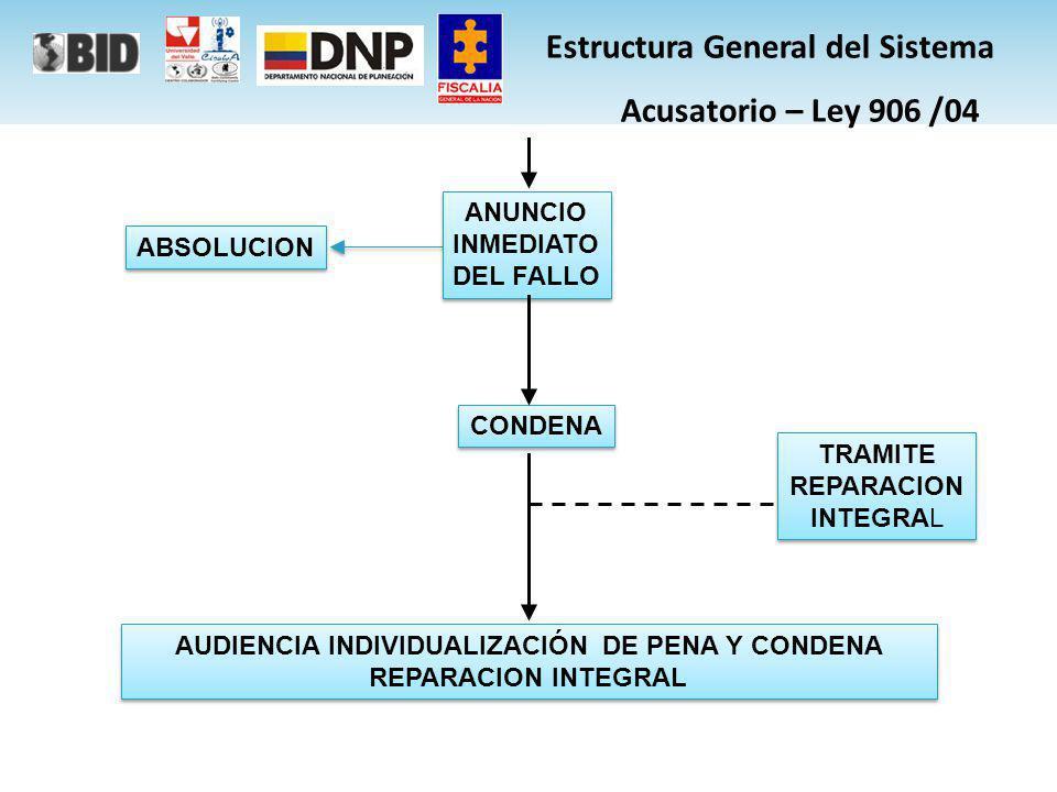 SIJUF (LEY 600 DE 2000) SIJUF (LEY 600 DE 2000) – Sistema de información Judicial de la Fiscalía.