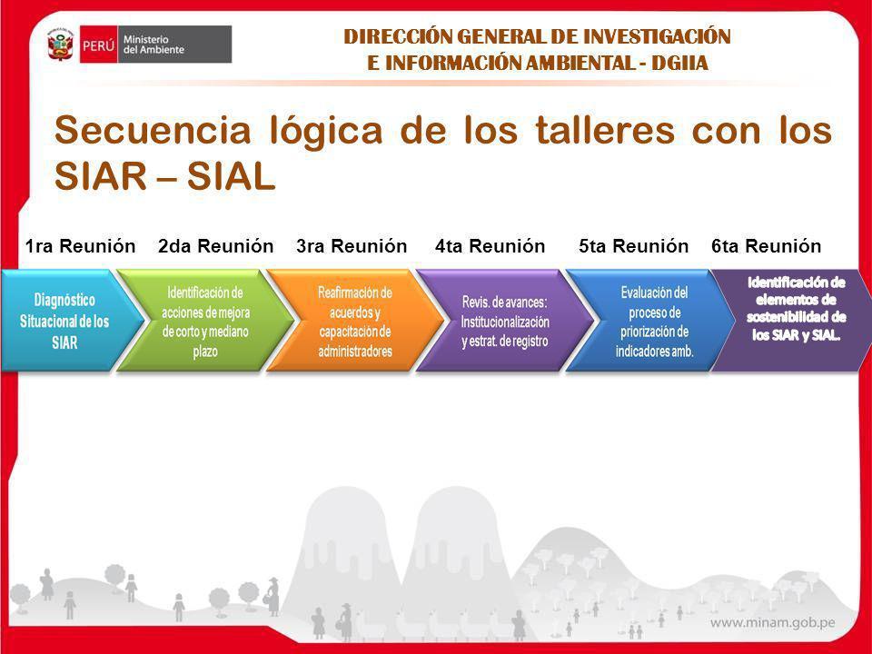Secuencia lógica de los talleres con los SIAR – SIAL 1ra Reunión 2da Reunión 3ra Reunión 4ta Reunión 5ta Reunión 6ta Reunión DIRECCIÓN GENERAL DE INVE