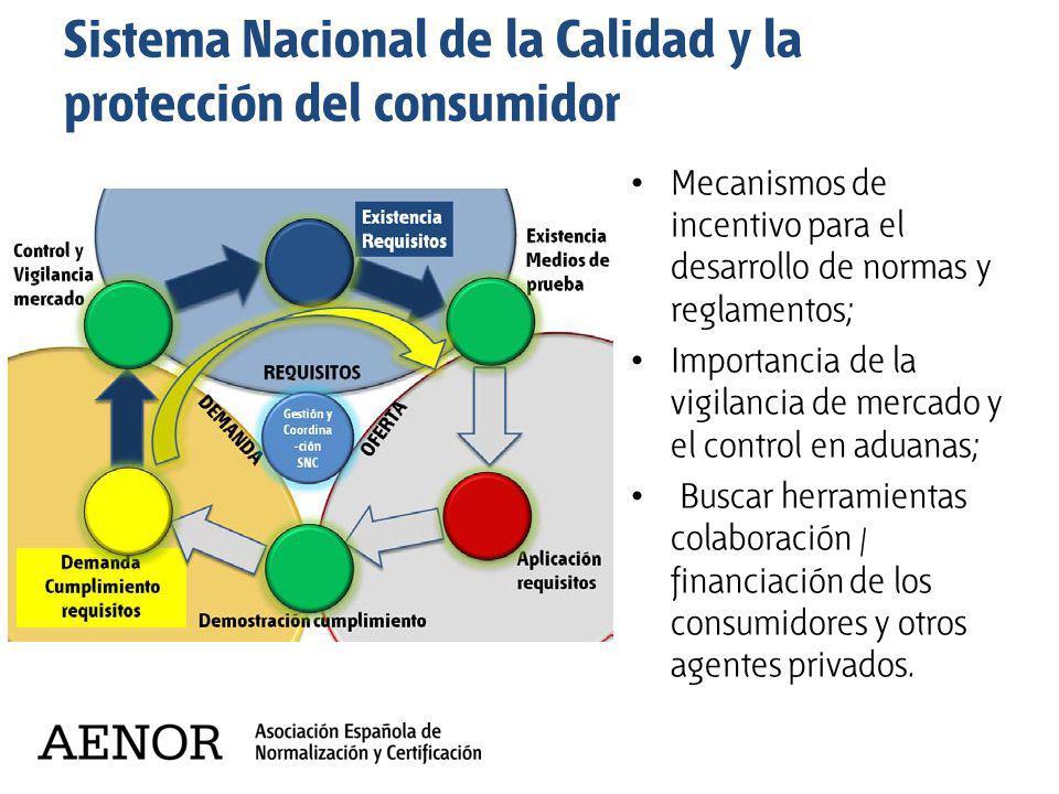 Sistema Nacional de la Calidad y la protección del consumidor Mecanismos de incentivo para el desarrollo de normas y reglamentos; Importancia de la vi