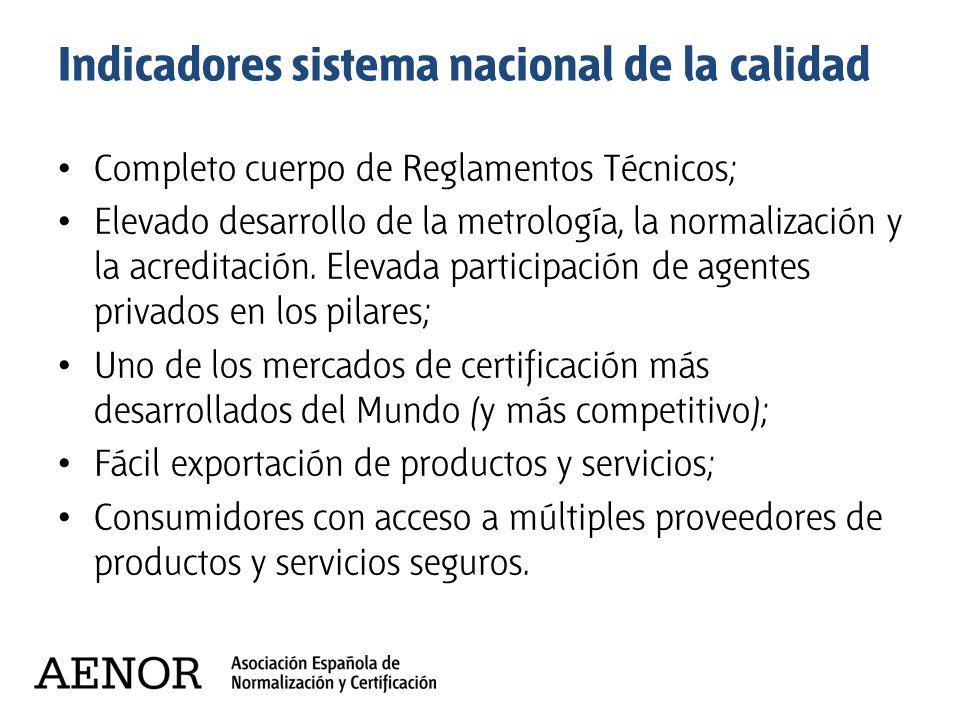 Indicadores sistema nacional de la calidad Completo cuerpo de Reglamentos Técnicos; Elevado desarrollo de la metrología, la normalización y la acredit