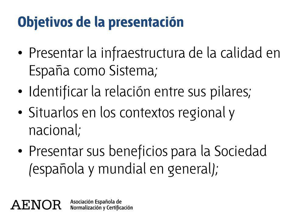 Objetivos de la presentación Presentar la infraestructura de la calidad en España como Sistema; Identificar la relación entre sus pilares; Situarlos e