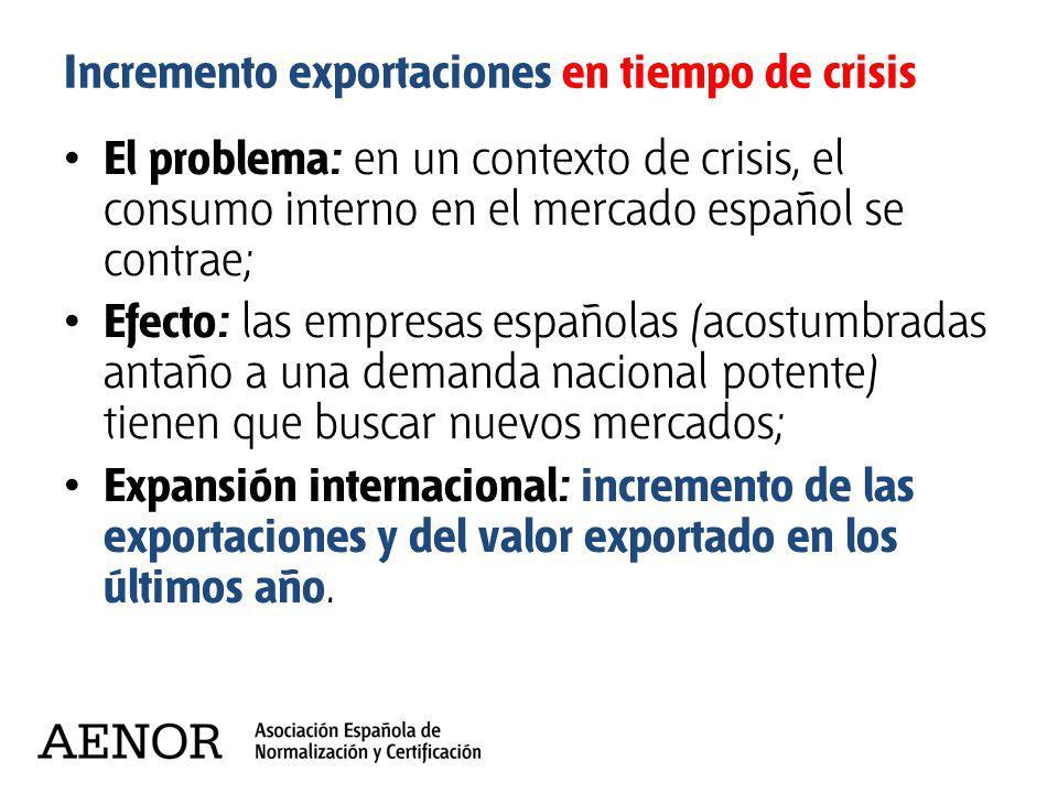 Incremento exportaciones en tiempo de crisis El problema: en un contexto de crisis, el consumo interno en el mercado español se contrae; Efecto: las e
