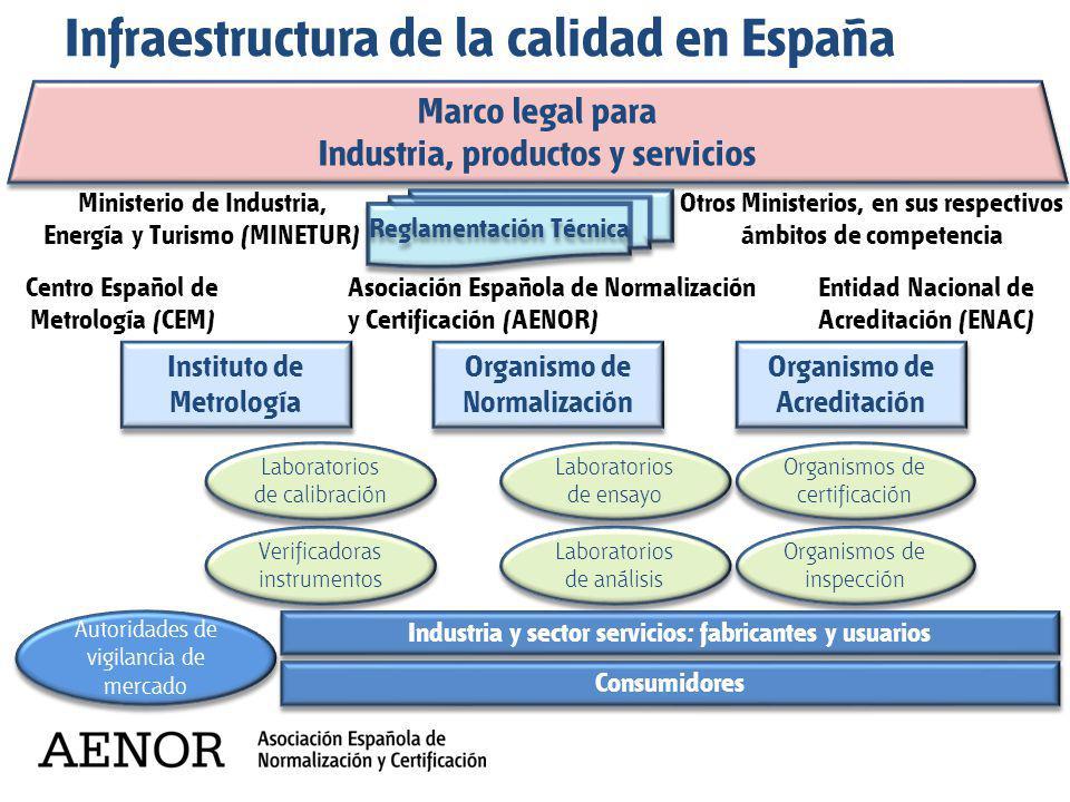 Infraestructura de la calidad en España Marco legal para Industria, productos y servicios Marco legal para Industria, productos y servicios Instituto