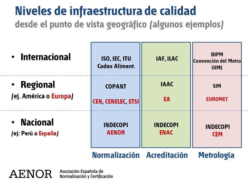 Niveles de infraestructura de calidad desde el punto de vista geográfico (algunos ejemplos) Internacional Regional (ej. América o Europa) Nacional (ej