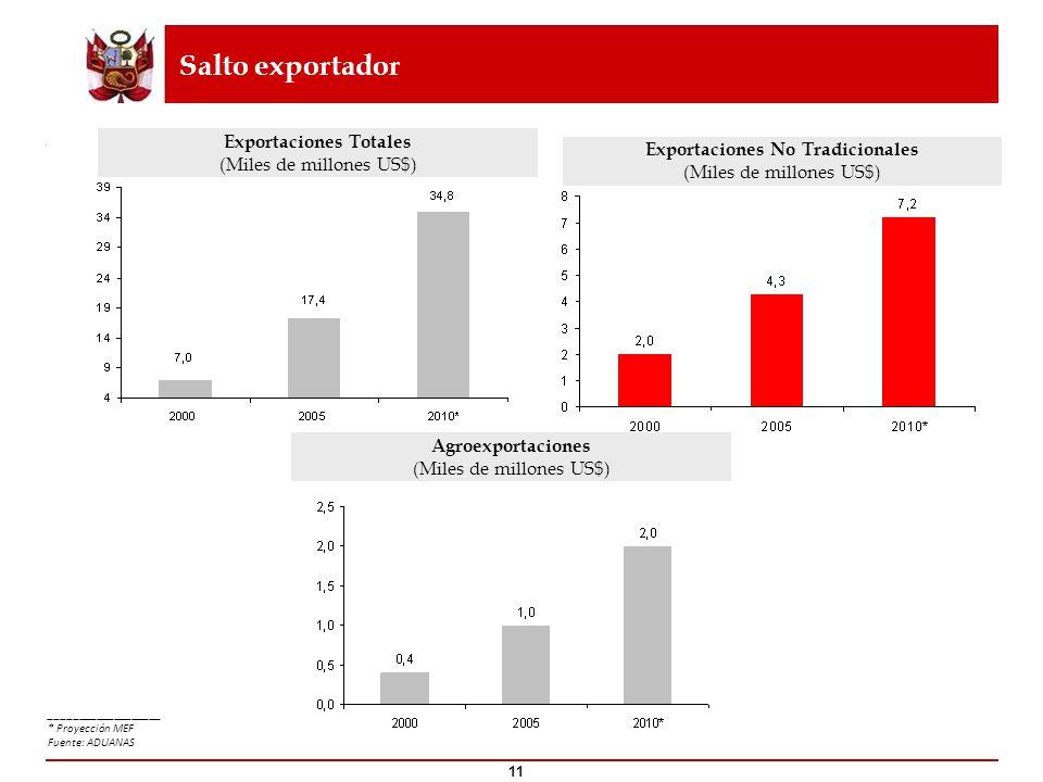Salto exportador 11 Exportaciones No Tradicionales (Miles de millones US$) Exportaciones Totales (Miles de millones US$) ___________________ * Proyecc