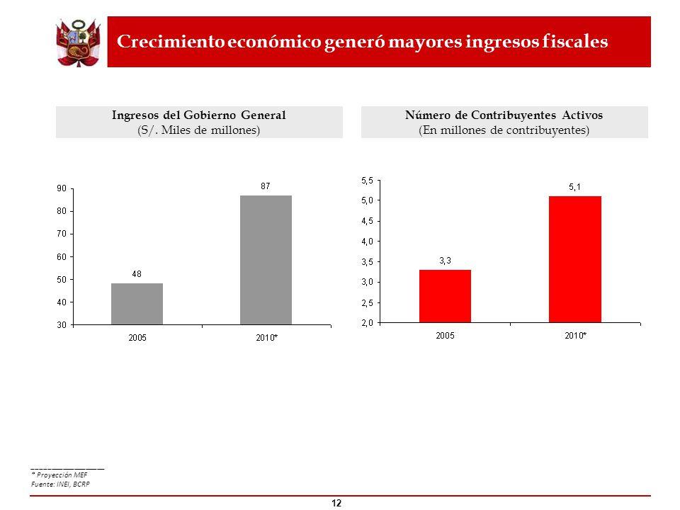 Crecimiento económico generó mayores ingresos fiscales Ingresos del Gobierno General (S/. Miles de millones) ___________________ * Proyección MEF Fuen