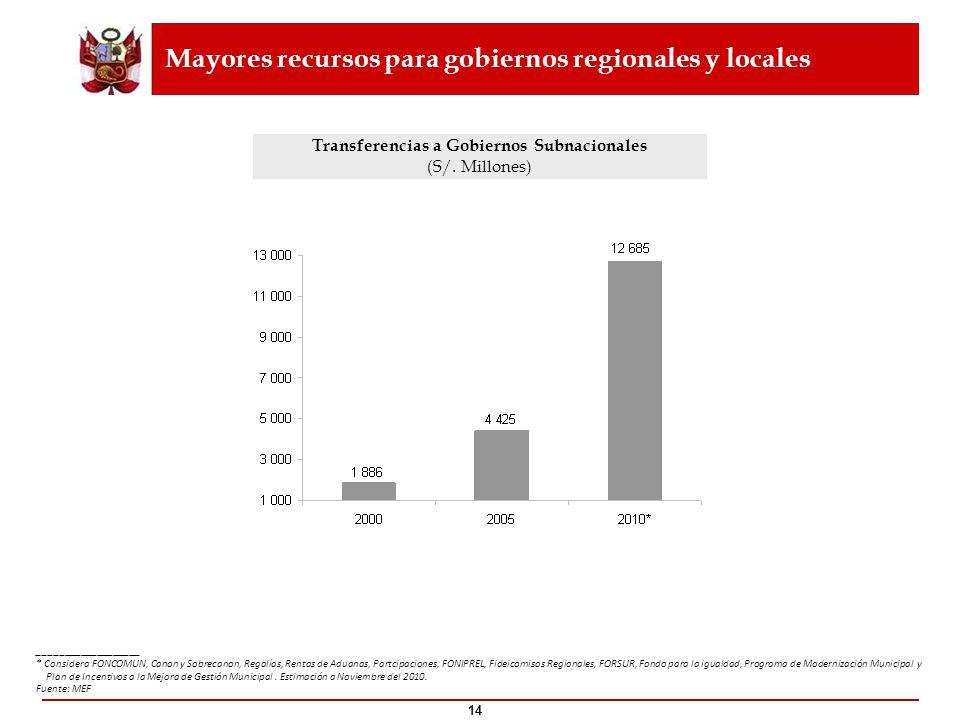 Transferencias a Gobiernos Subnacionales (S/. Millones) ___________________ * Considera FONCOMUN, Canon y Sobrecanon, Regalías, Rentas de Aduanas, Par