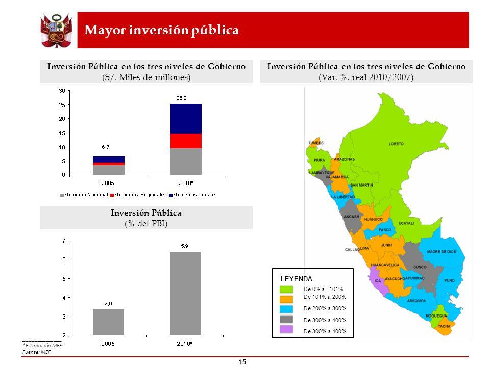 ___________________ *Estimación MEF. Fuente: MEF Mayor inversión pública Inversión Pública en los tres niveles de Gobierno (Var. %. real 2010/2007) 15