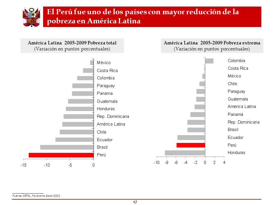 El Perú fue uno de los países con mayor reducción de la pobreza en América Latina América Latina 2005-2009 Pobreza extrema (Variación en puntos porcen