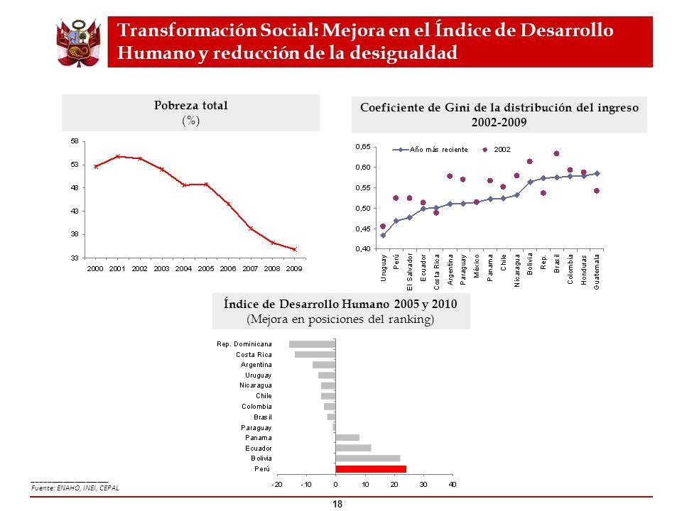 18 Pobreza total (%) Índice de Desarrollo Humano 2005 y 2010 (Mejora en posiciones del ranking) Coeficiente de Gini de la distribución del ingreso 200