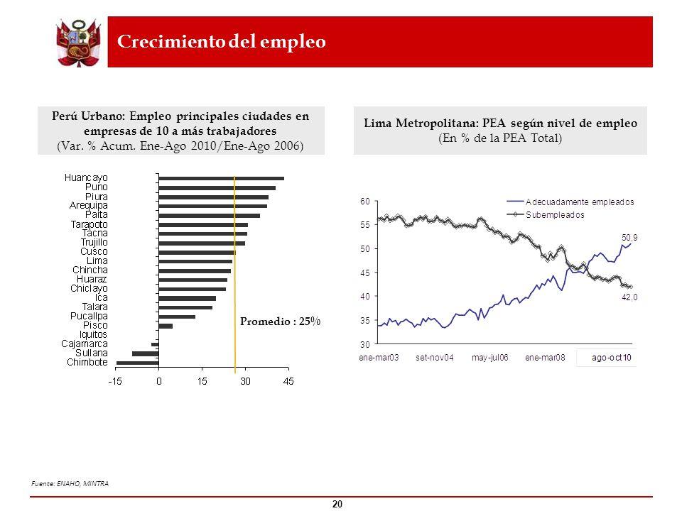Crecimiento del empleo Fuente: ENAHO, MINTRA 20 Lima Metropolitana: PEA según nivel de empleo (En % de la PEA Total) Perú Urbano: Empleo principales c