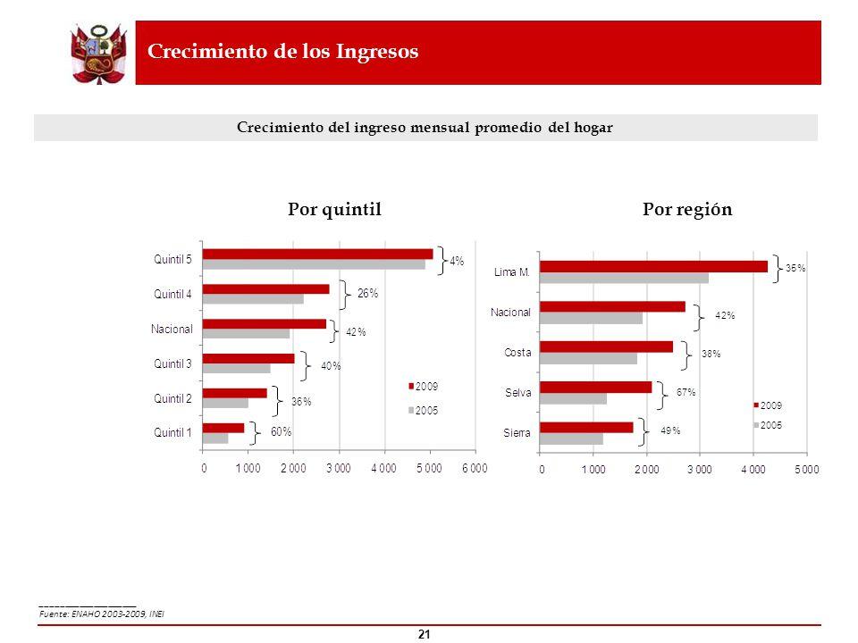 Crecimiento de los Ingresos ____________________ Fuente: ENAHO 2003-2009, INEI 21 Crecimiento del ingreso mensual promedio del hogar Por regiónPor qui