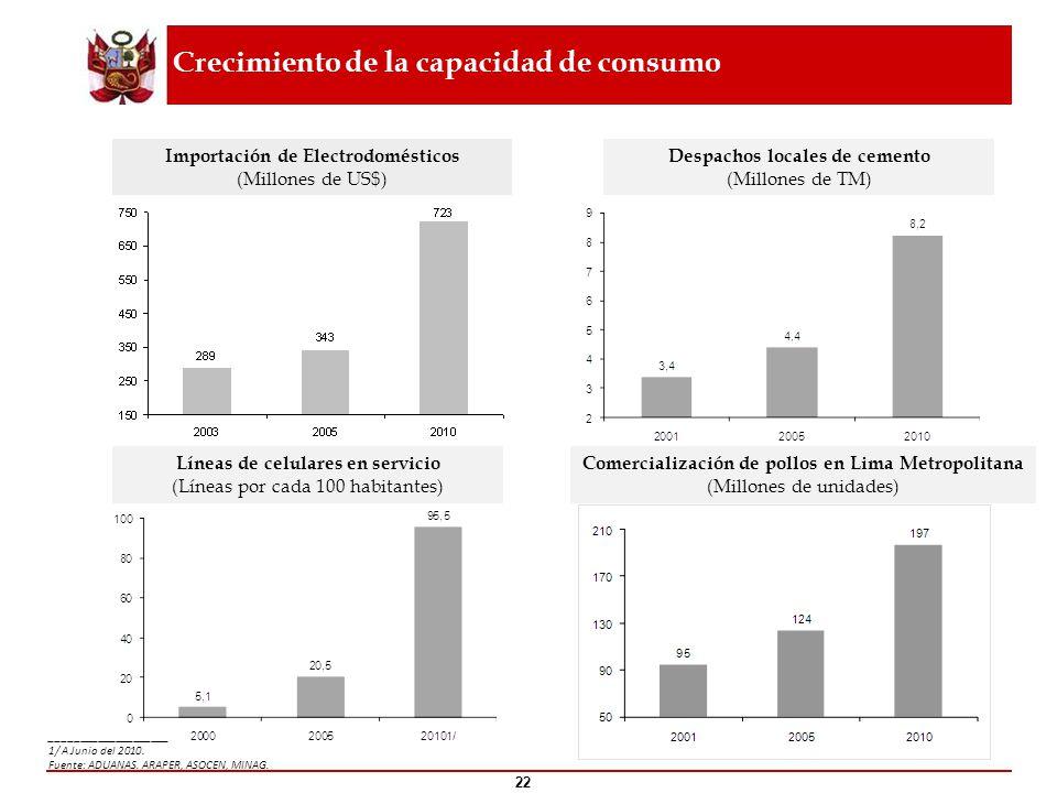 Crecimiento de la capacidad de consumo Despachos locales de cemento (Millones de TM) Comercialización de pollos en Lima Metropolitana (Millones de uni