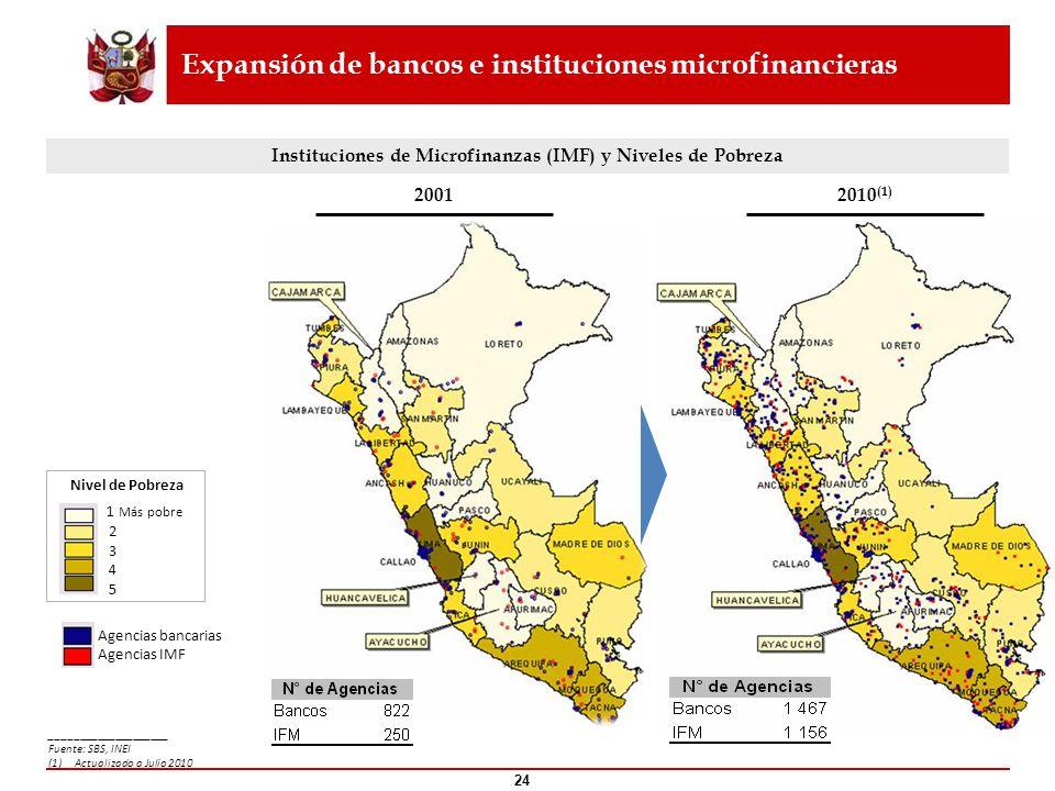 Expansión de bancos e instituciones microfinancieras ____________________ Fuente: SBS, INEI (1)Actualizado a Julio 2010 24 Instituciones de Microfinan