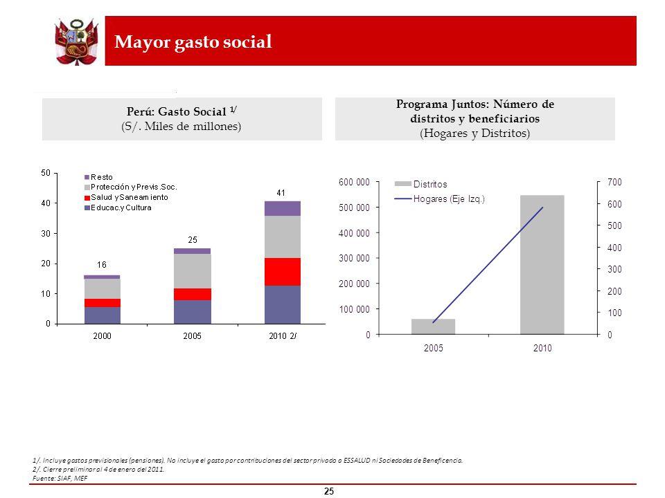 Mayor gasto social 1/. Incluye gastos previsionales (pensiones). No incluye el gasto por contribuciones del sector privado a ESSALUD ni Sociedades de