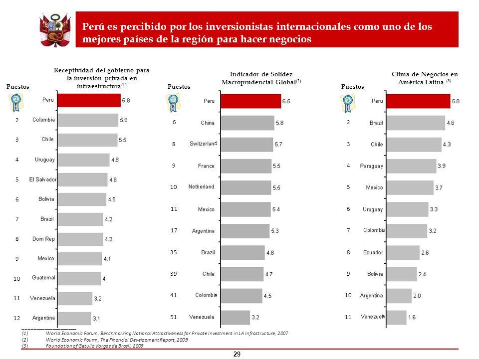 Perú es percibido por los inversionistas internacionales como uno de los mejores países de la región para hacer negocios ____________________ (1)World