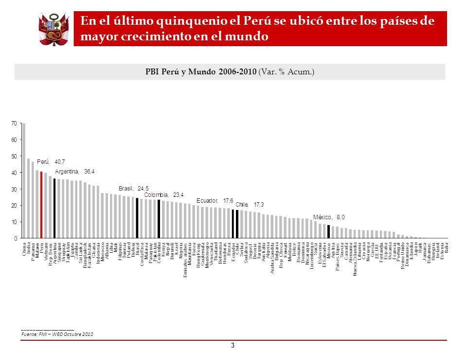 En el último quinquenio el Perú se ubicó entre los países de mayor crecimiento en el mundo PBI Perú y Mundo 2006-2010 (Var. % Acum.) 3 _______________
