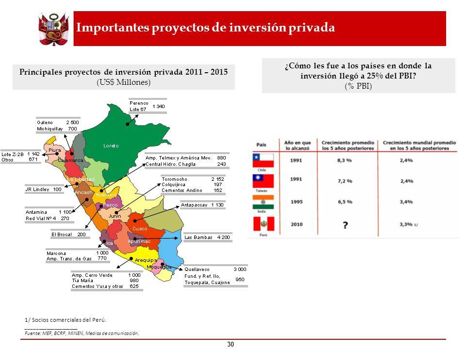 Importantes proyectos de inversión privada ¿Cómo les fue a los países en donde la inversión llegó a 25% del PBI? (% PBI) ____________________ Fuente: