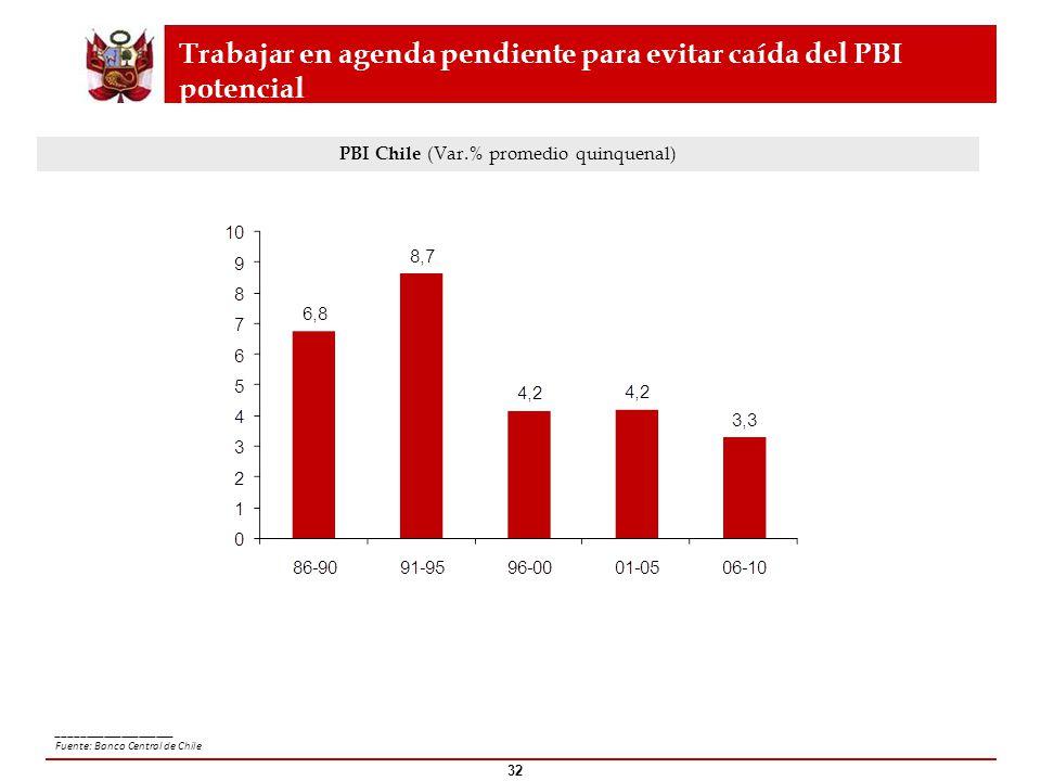 Trabajar en agenda pendiente para evitar caída del PBI potencial PBI Chile (Var.% promedio quinquenal) ____________________ Fuente: Banco Central de C