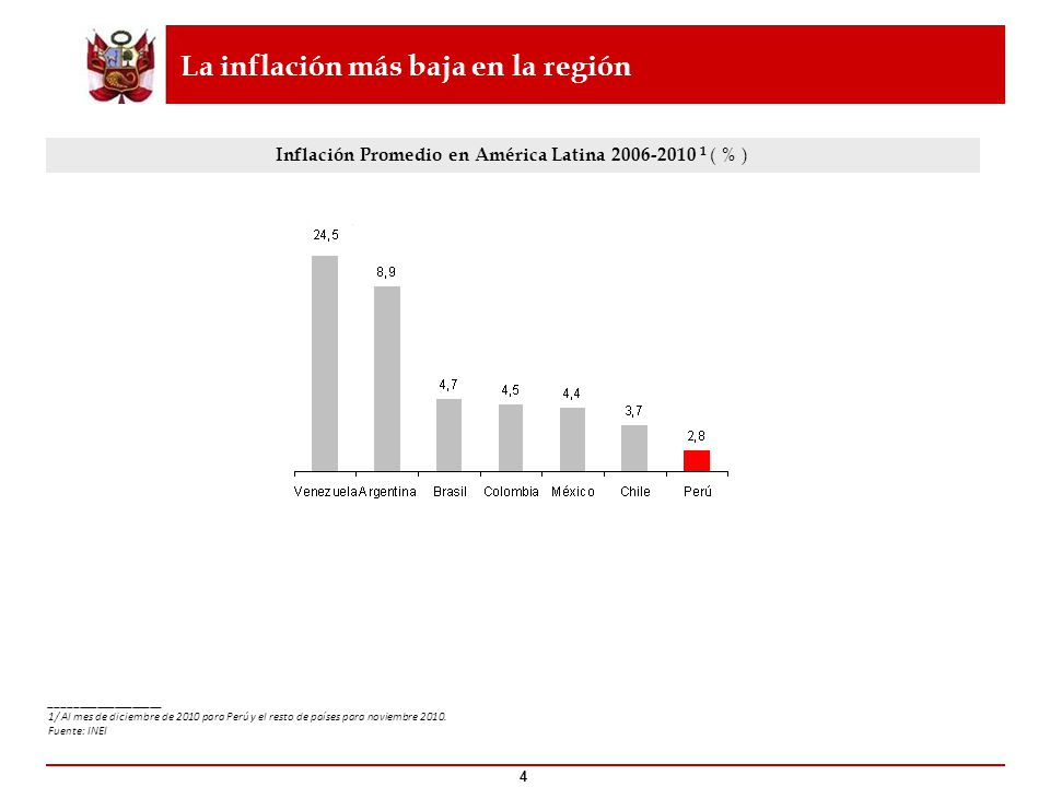 La inflación más baja en la región 4 ___________________ 1/ Al mes de diciembre de 2010 para Perú y el resto de países para noviembre 2010. Fuente: IN