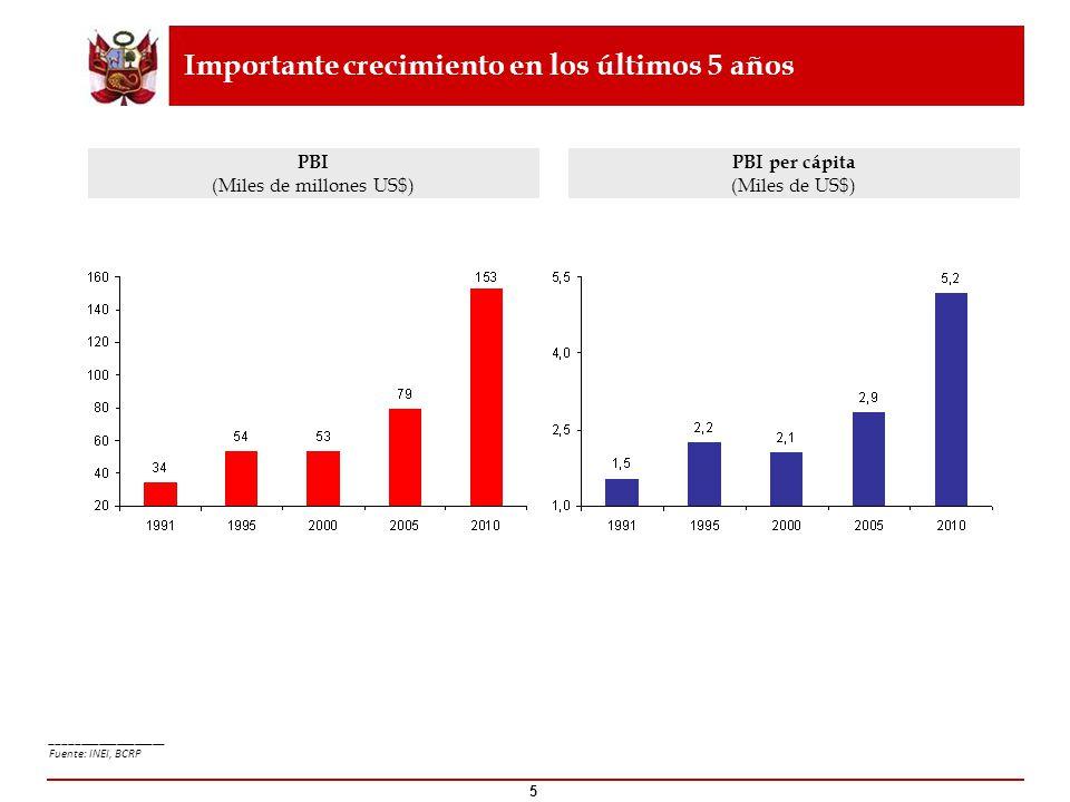 Importante crecimiento en los últimos 5 años PBI (Miles de millones US$) PBI per cápita (Miles de US$) ___________________ Fuente: INEI, BCRP 5