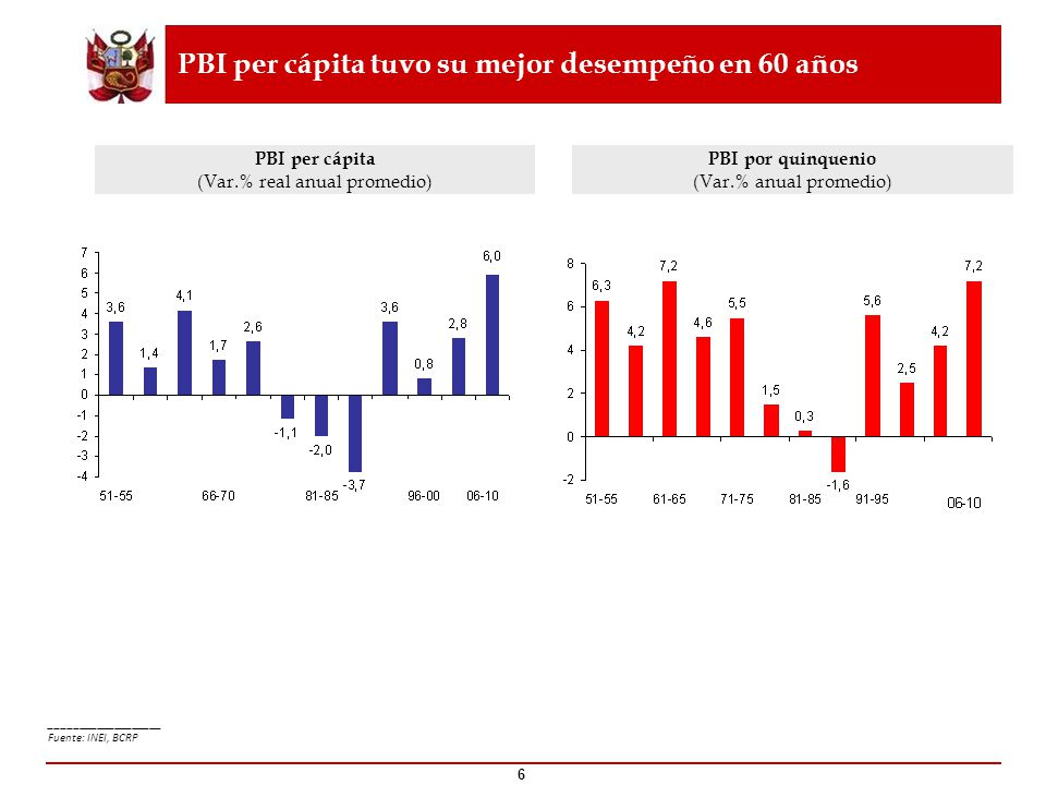 PBI per cápita tuvo su mejor desempeño en 60 años PBI por quinquenio (Var.% anual promedio) PBI per cápita (Var.% real anual promedio) _______________