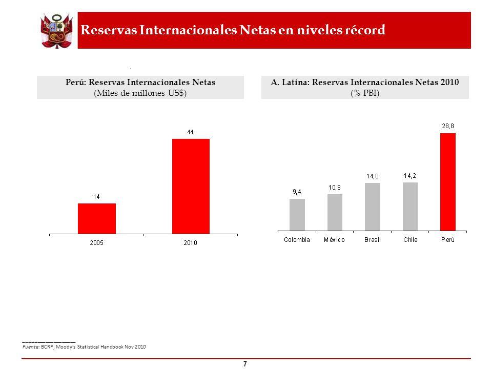 7 Perú: Reservas Internacionales Netas (Miles de millones US$) A. Latina: Reservas Internacionales Netas 2010 (% PBI) Reservas Internacionales Netas e