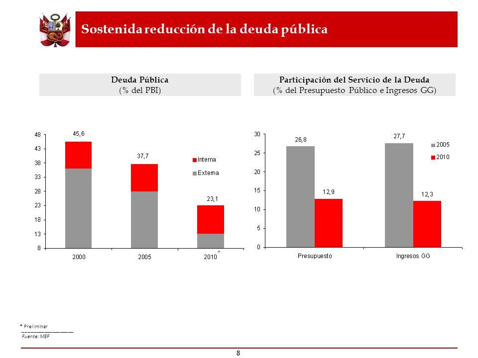 Sostenida reducción de la deuda pública ___________________ Fuente: MEF 8 * * Preliminar Deuda Pública (% del PBI) Participación del Servicio de la De