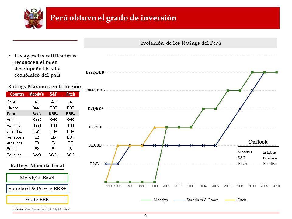 Perú obtuvo el grado de inversión Las agencias calificadoras reconocen el buen desempeño fiscal y económico del país Evolución de los Ratings del Perú