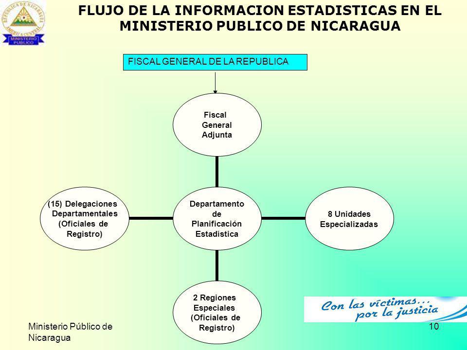 Ministerio Público de Nicaragua 10 FLUJO DE LA INFORMACION ESTADISTICAS EN EL MINISTERIO PUBLICO DE NICARAGUA FISCAL GENERAL DE LA REPUBLICA Departame