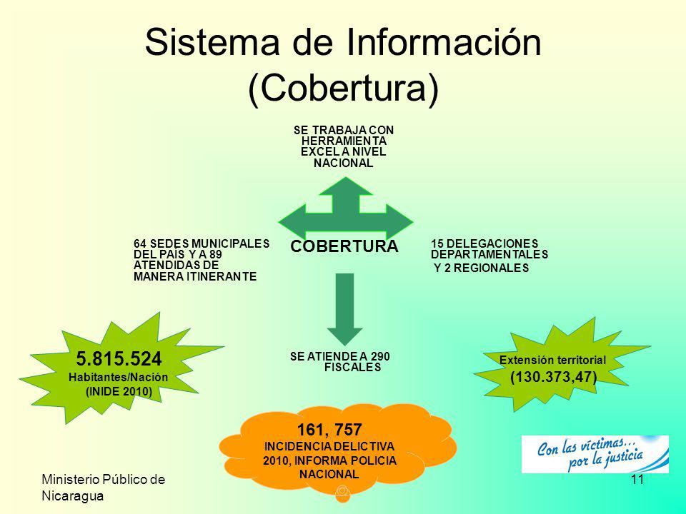 Ministerio Público de Nicaragua 11 Sistema de Información (Cobertura) SE TRABAJA CON HERRAMIENTA EXCEL A NIVEL NACIONAL 15 DELEGACIONES DEPARTAMENTALE
