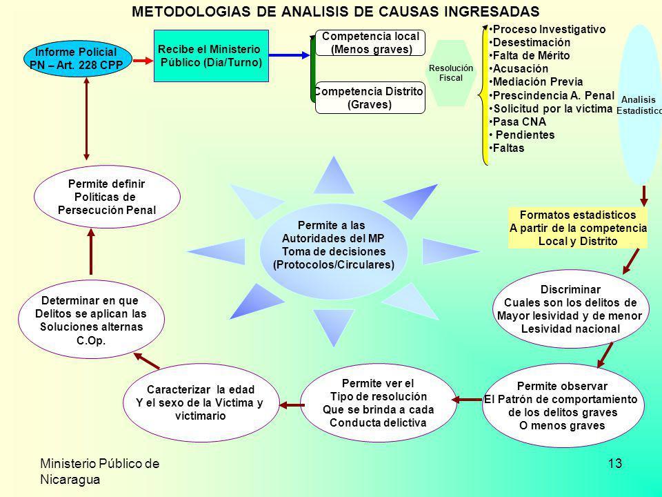 Ministerio Público de Nicaragua 13 METODOLOGIAS DE ANALISIS DE CAUSAS INGRESADAS Permite a las Autoridades del MP Toma de decisiones (Protocolos/Circu