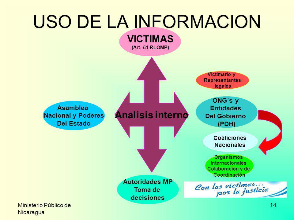 Ministerio Público de Nicaragua 14 USO DE LA INFORMACION Analisis interno Asamblea Nacional y Poderes Del Estado ONG´s y Entidades Del Gobierno (PDH)