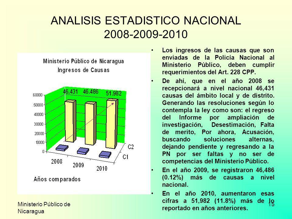 Ministerio Público de Nicaragua 15 ANALISIS ESTADISTICO NACIONAL 2008-2009-2010 Los ingresos de las causas que son enviadas de la Policía Nacional al