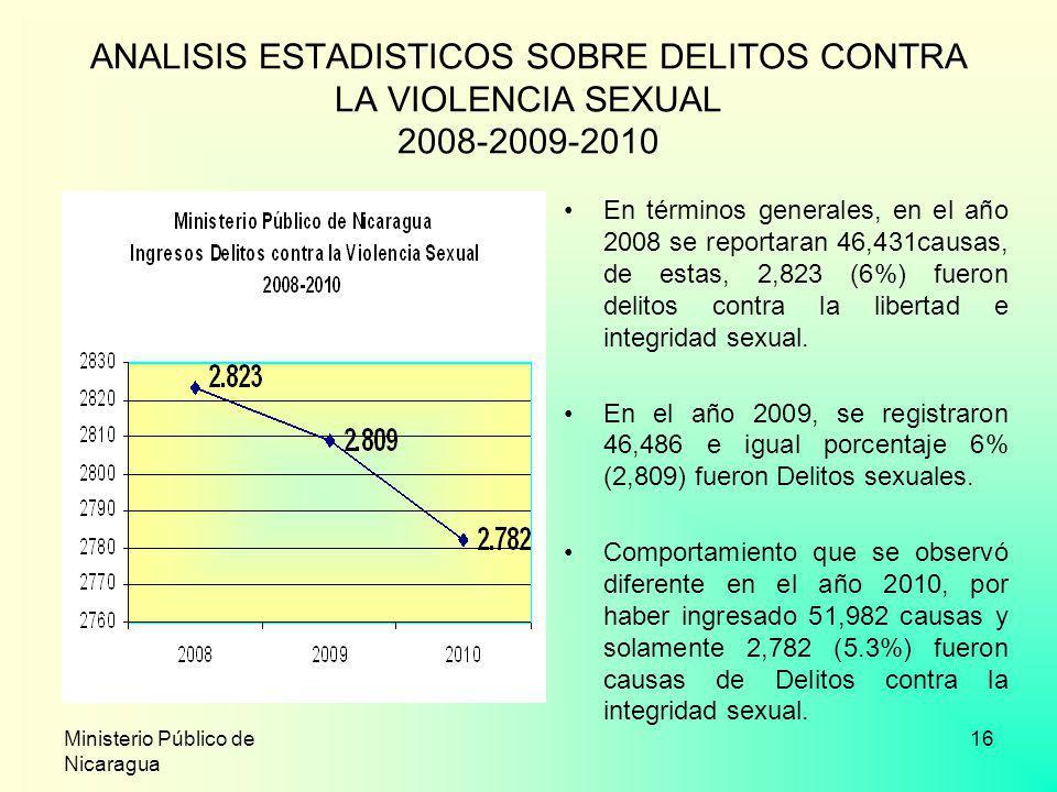 Ministerio Público de Nicaragua 16 ANALISIS ESTADISTICOS SOBRE DELITOS CONTRA LA VIOLENCIA SEXUAL 2008-2009-2010 En términos generales, en el año 2008
