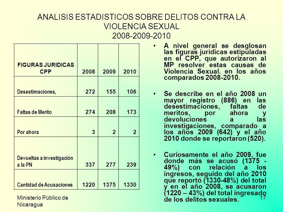 Ministerio Público de Nicaragua 17 ANALISIS ESTADISTICOS SOBRE DELITOS CONTRA LA VIOLENCIA SEXUAL 2008-2009-2010 A nivel general se desglosan las figu