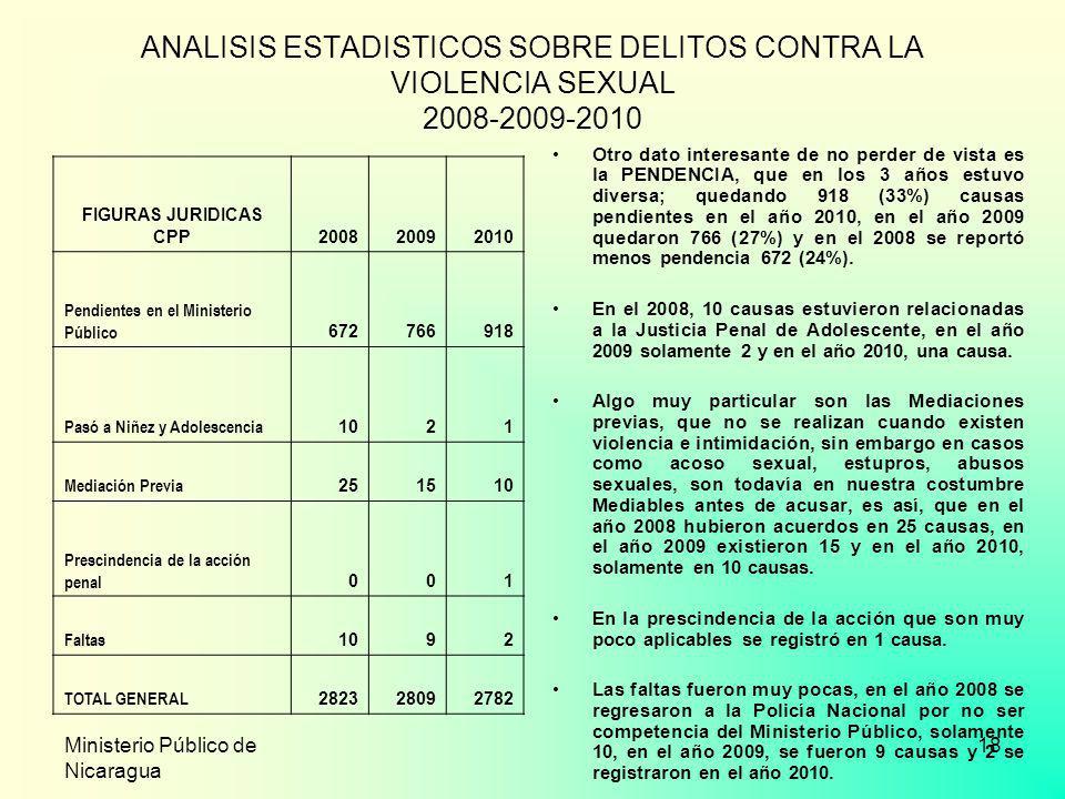 Ministerio Público de Nicaragua 18 ANALISIS ESTADISTICOS SOBRE DELITOS CONTRA LA VIOLENCIA SEXUAL 2008-2009-2010 Otro dato interesante de no perder de