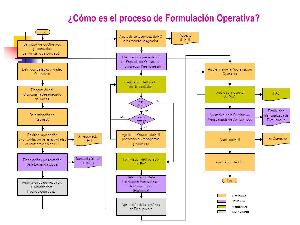 Inicio Definición de los Objetivos y prioridades del Ministerio de Educación Definición de las Actividades Operativas Elaboración del Cronograma Desagregado de Tareas Determinación de Recursos Elaboración del Cuadro de Necesidades Formulación del Proyecto de PAC Determinación de la Distribución Mensualizada de Compromisos (Preliminar) Ajuste final de la Distribución Mensualizada de Compromisos Aprobación del POI PAC Distribución Mensualizada de Presupuesto Plan Operativo Fin Abastecimiento Ajuste final de la Programación Operativa Ajuste del proyecto de PAC Presupuesto Planificación ¿Cómo es el proceso de Formulación Operativa.