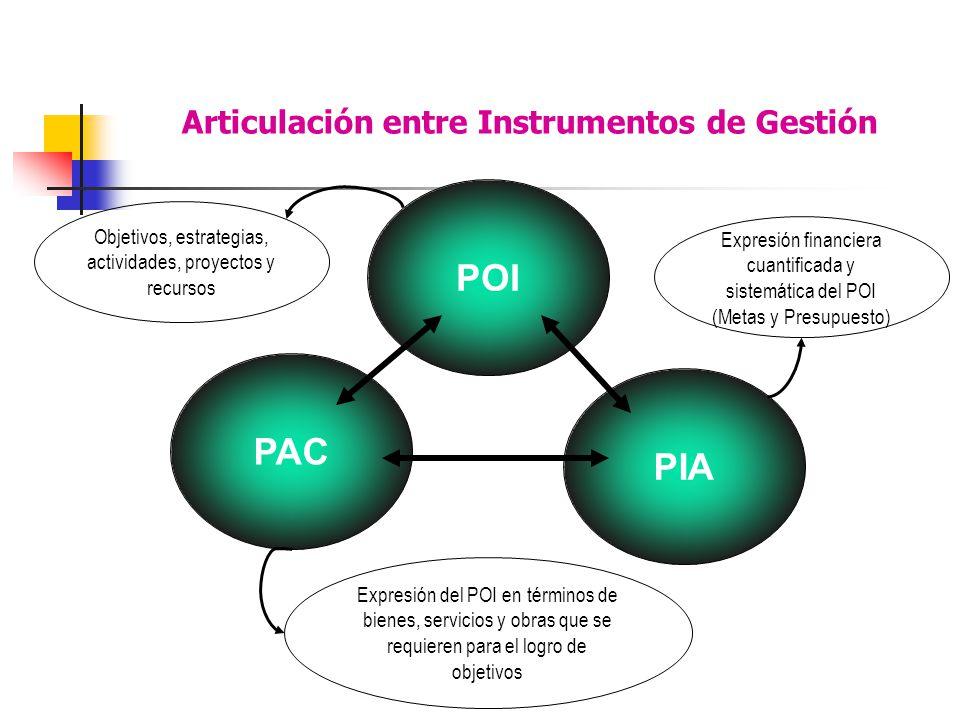 Articulación entre Instrumentos de Gestión POI Objetivos, estrategias, actividades, proyectos y recursos Expresión financiera cuantificada y sistemática del POI (Metas y Presupuesto) PIA PAC Expresión del POI en términos de bienes, servicios y obras que se requieren para el logro de objetivos