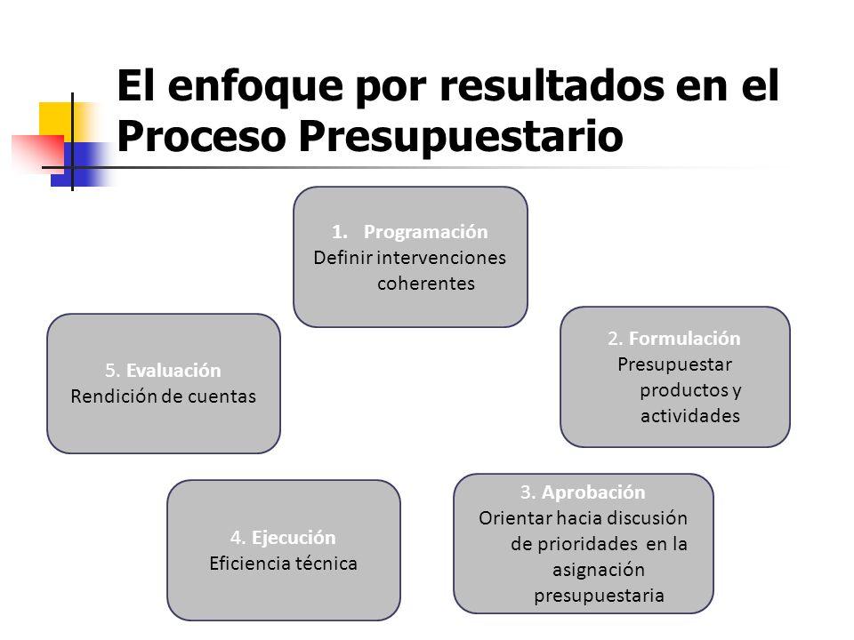 El enfoque por resultados en el Proceso Presupuestario 1.Programación Definir intervenciones coherentes 5. Evaluación Rendición de cuentas 2. Formulac