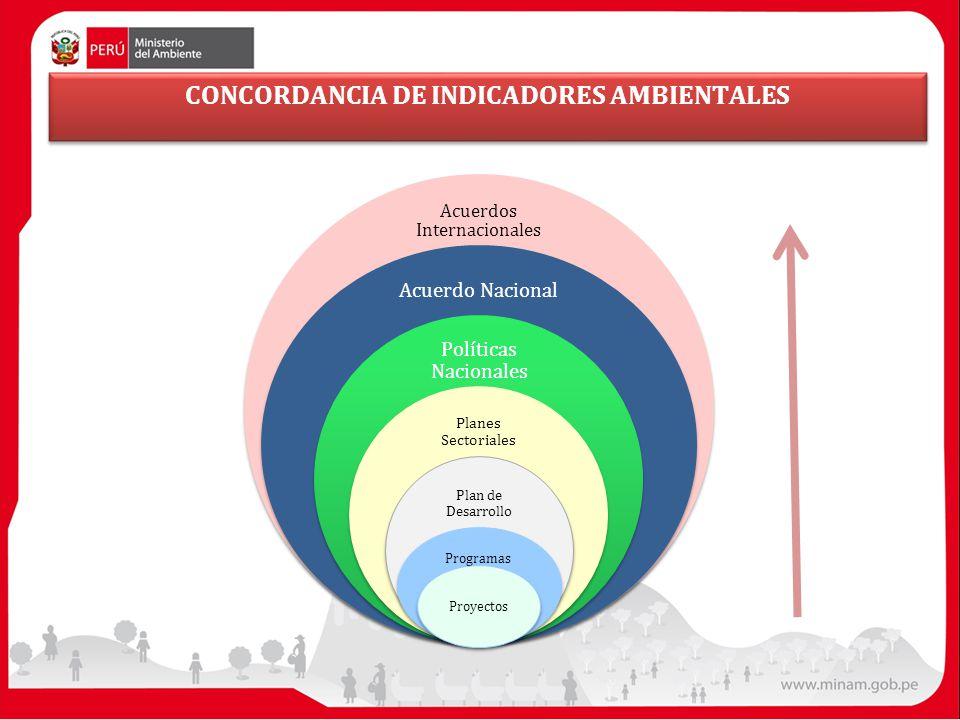 CONCORDANCIA DE INDICADORES AMBIENTALES Acuerdos Internacionales Acuerdo Nacional Políticas Nacionales Planes Sectoriales Plan de Desarrollo Programas