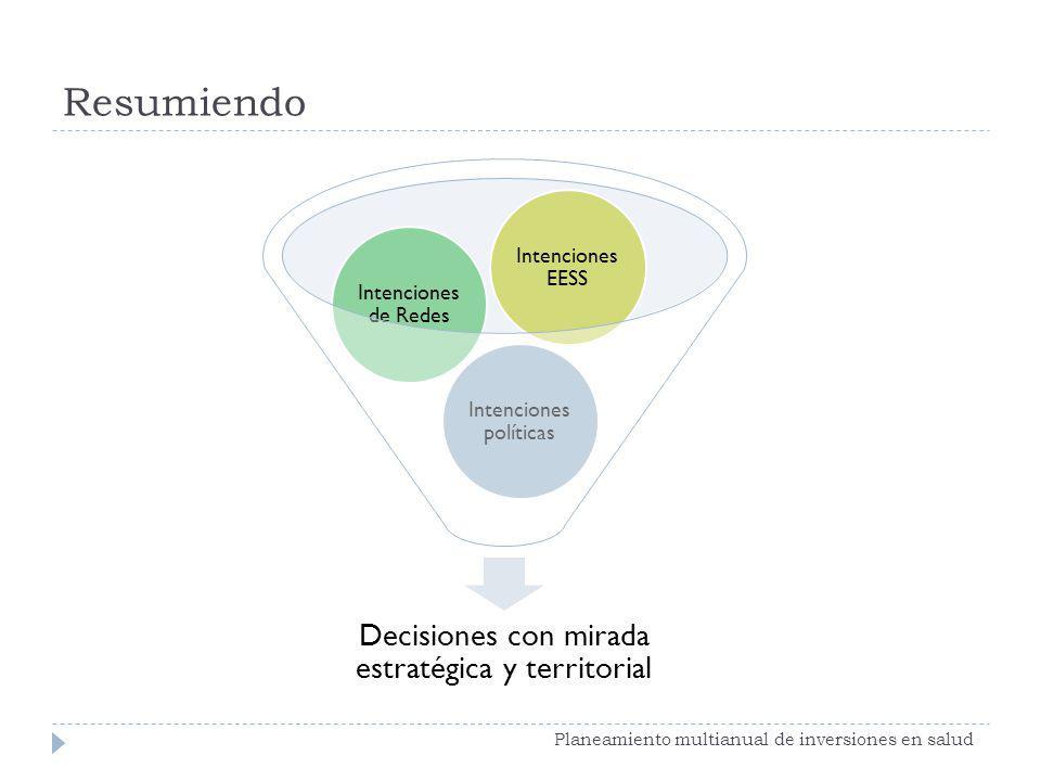 Resumiendo Planeamiento multianual de inversiones en salud Decisiones con mirada estratégica y territorial Intenciones políticas Intenciones de Redes