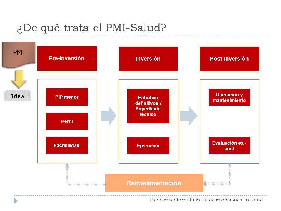 Pre-inversión Retroalimentación InversiónPost-inversión PIP menor Perfil Factibilidad Estudios definitivos / Expediente técnico Ejecución Operación y