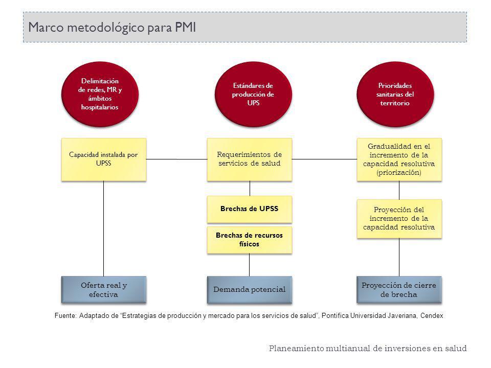 Marco metodológico para PMI Delimitación de redes, MR y ámbitos hospitalarios Requerimientos de servicios de salud Demanda potencial Oferta real y efe