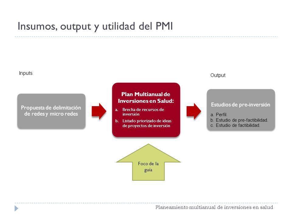 Insumos, output y utilidad del PMI Planeamiento multianual de inversiones en salud Propuesta de delimitación de redes y micro redes Plan Multianual de